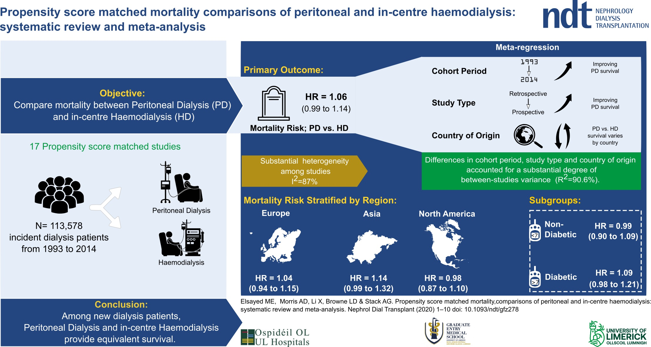 Mortality Comparisons of Peritoneal and In-Centre Haemodialysis